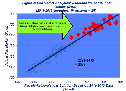 fed market prices