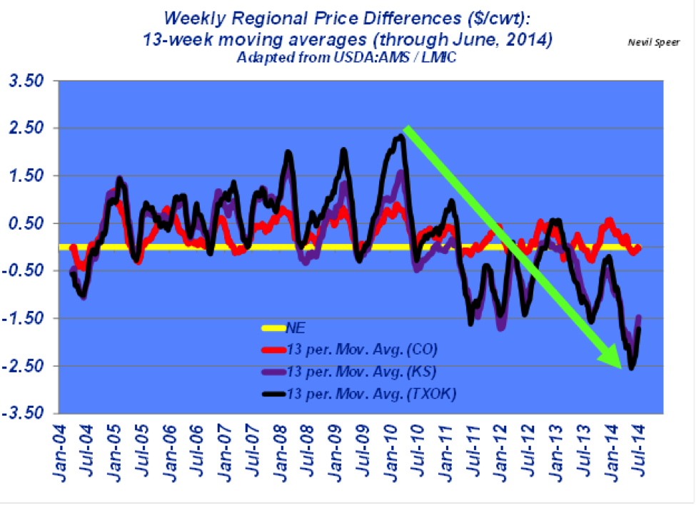 fed-cattle regional price differneces