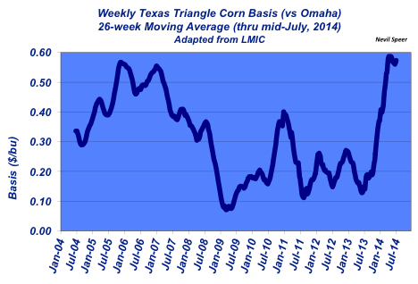 weekly corn basis in texas