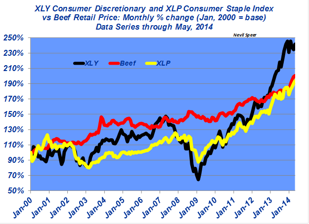 XLY Conusmer Discretionary and XLP Consumer Staple Index