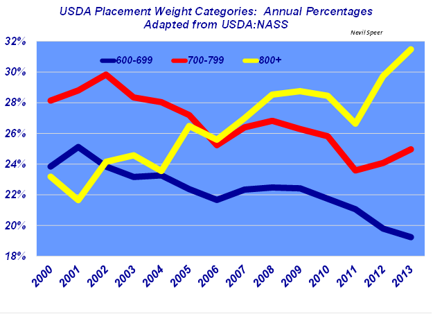 USDA Placement Weight Categories: Annual Percentages
