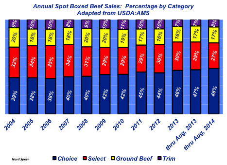 annual boxed beef sales