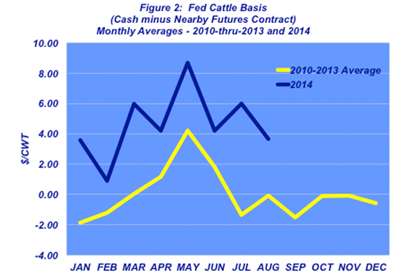 fed cattle basis