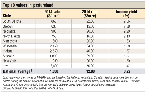 top 10 pasture values