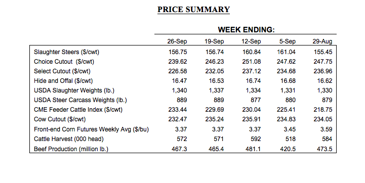 cattle market prices october