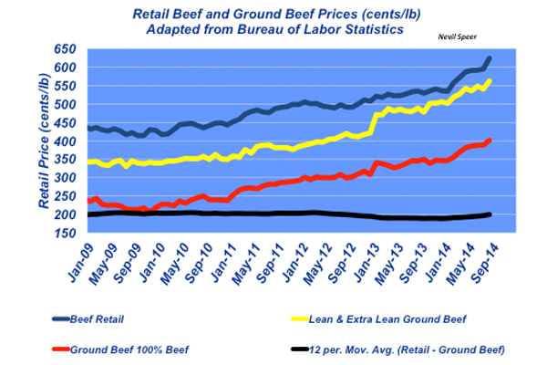 retail beef and ground beef prices