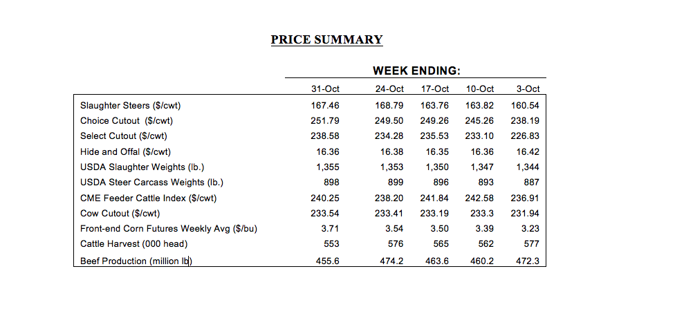 cattle market prices for October 2014