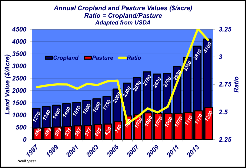 annual cropland prices