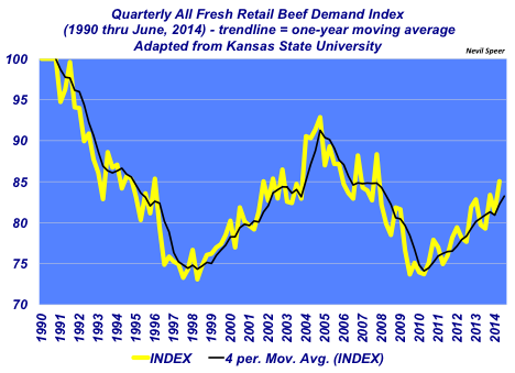 fresh retail beef demand