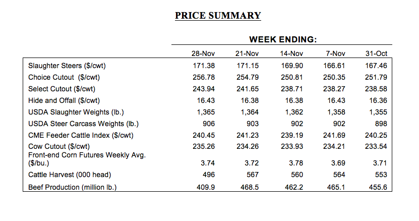 november beef cattle prices