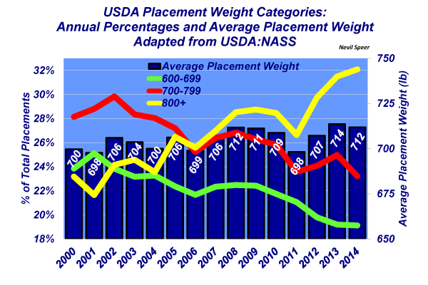 USDA placement rates