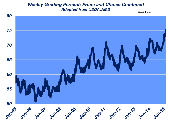 industry at a glance carcasses grading prime choice hit a record