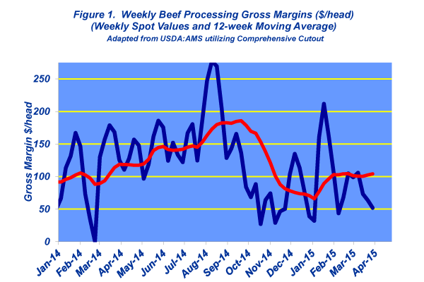 weekly beef processing gross margin