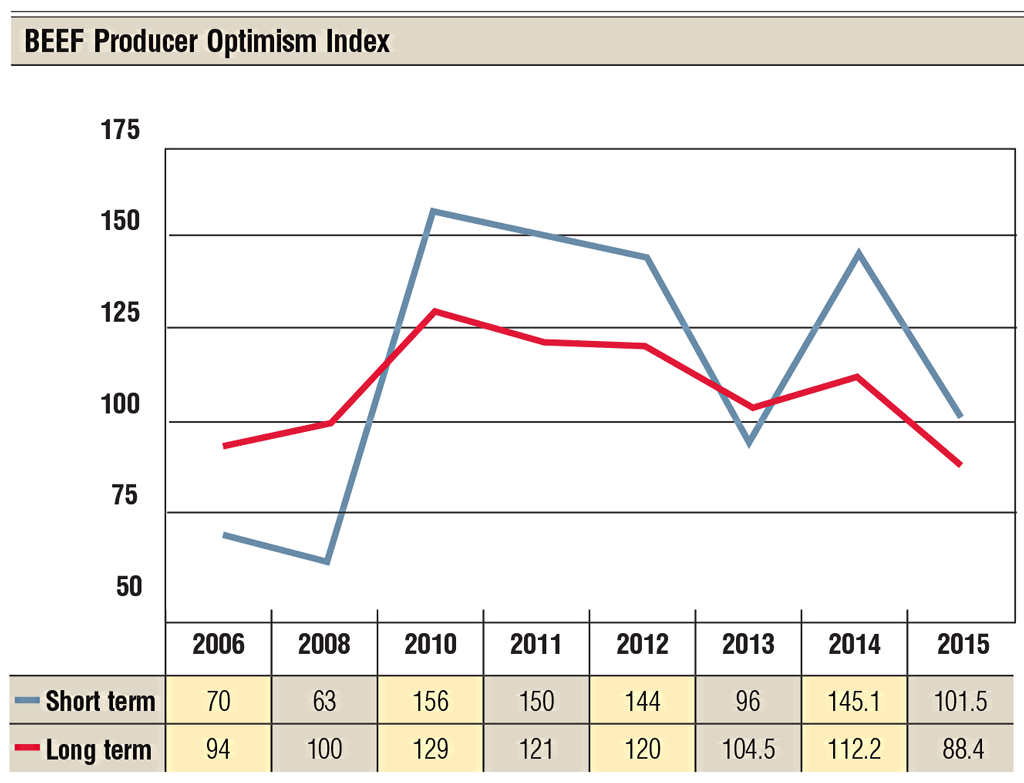 beef producer optimism index