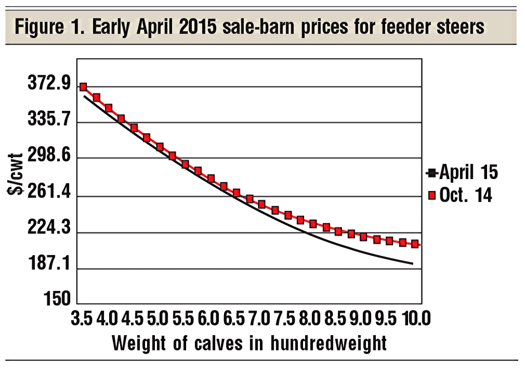 early April 2015 sale barn pricces