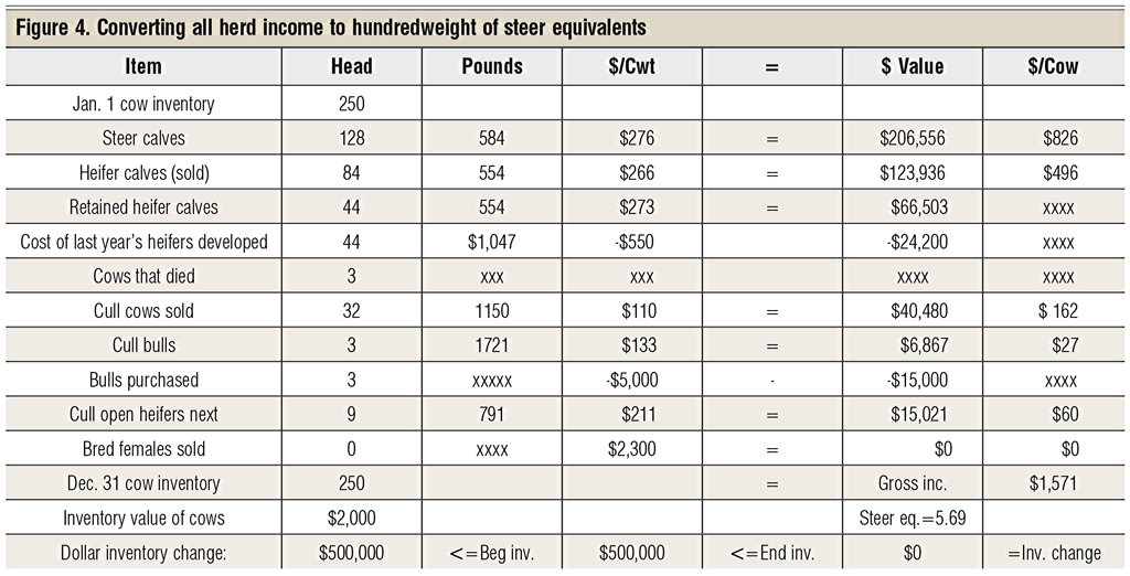 cow herd income calculator
