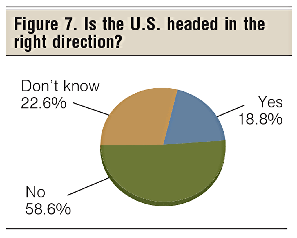 is the u.s. headed in the right direction?