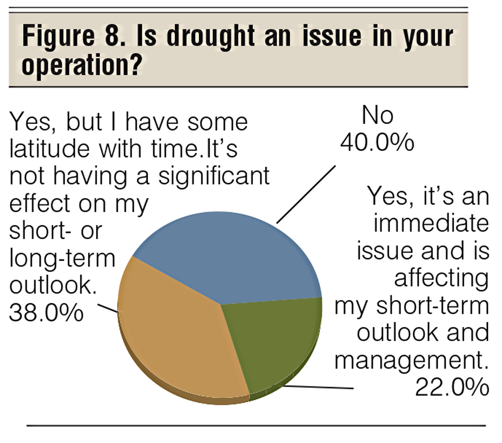 drought for cattle producers