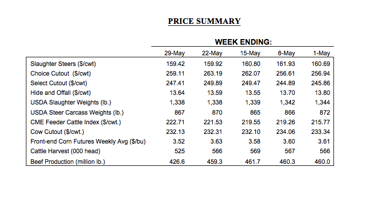 May Market Prices for cattle