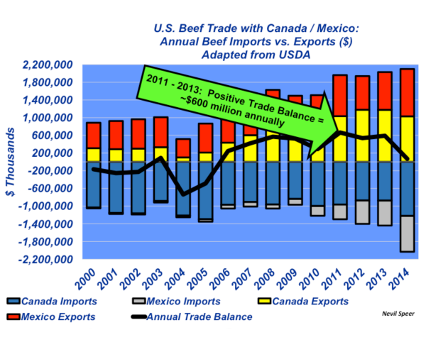 u.s. beef trade with canada and mexico
