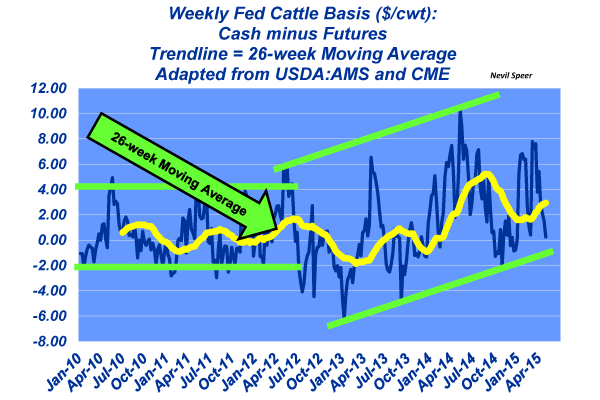 weekly fed cattle basis