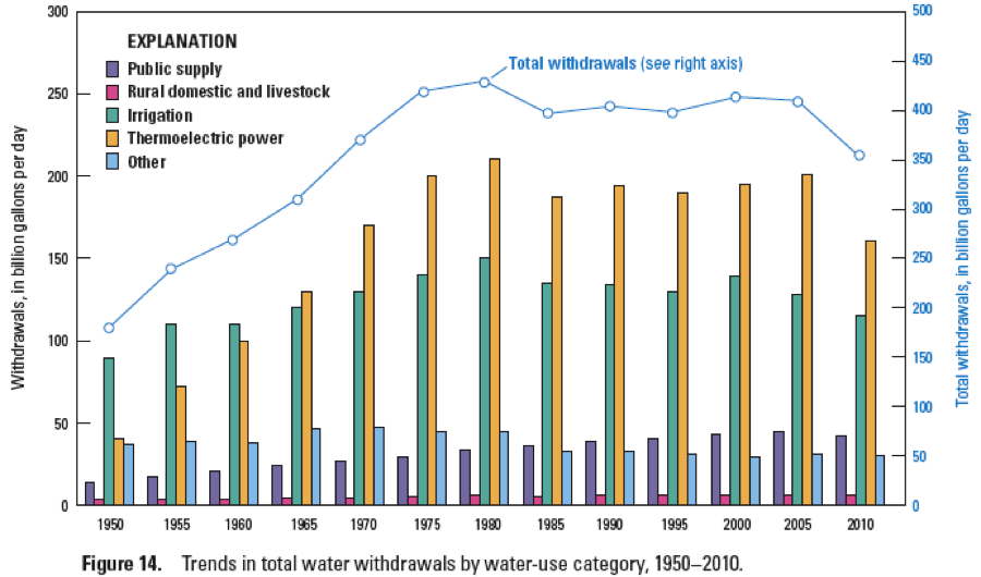 water use in U.S.