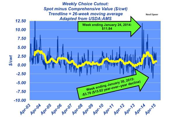 weekly choice spot cutout