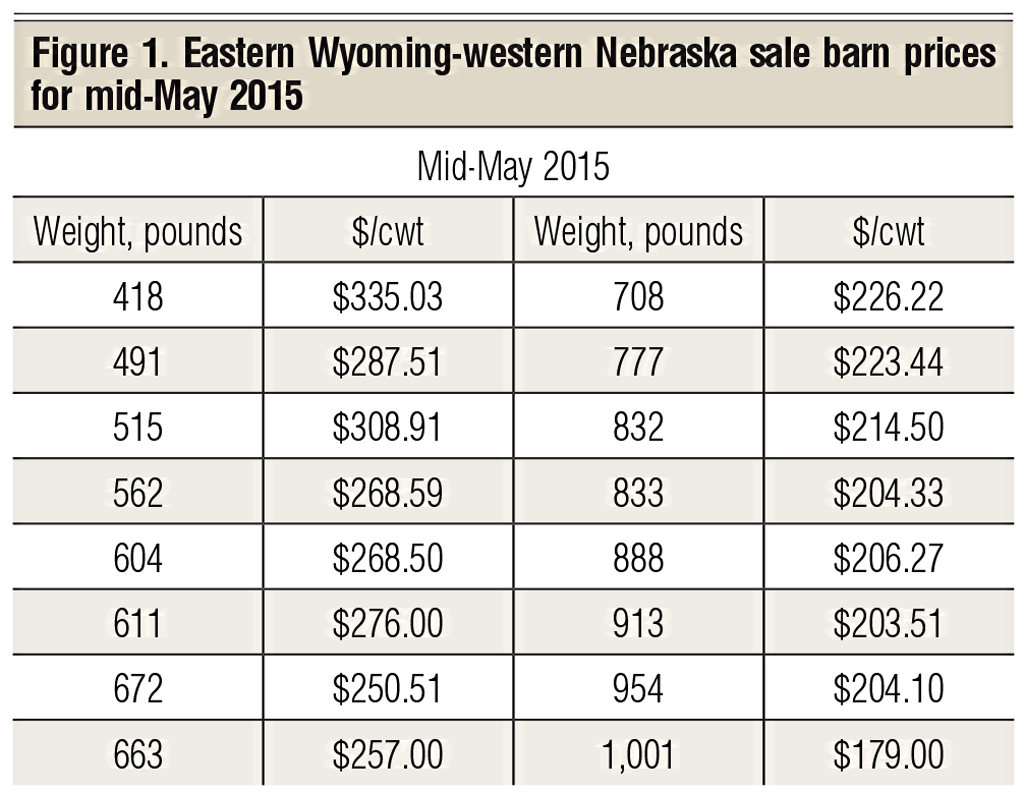 cattle price projects for may 2015