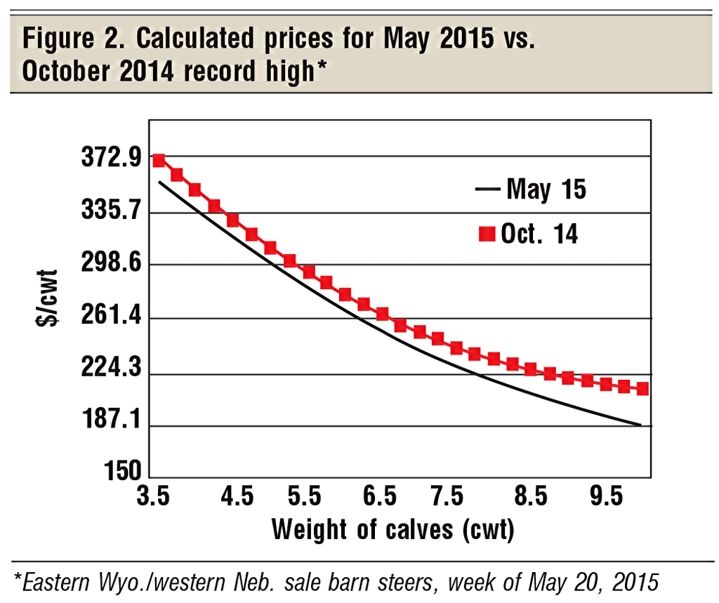 cattle prices may 2015 vs october 2014