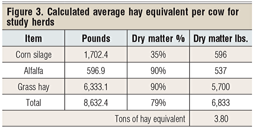 average hay costs for cow