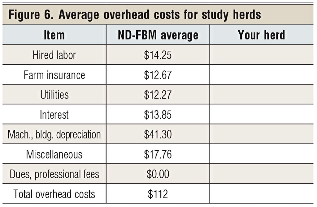 average overhead costs