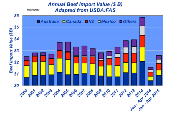 annual beef imports
