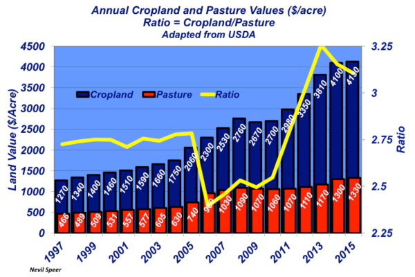 annual cropland ratio