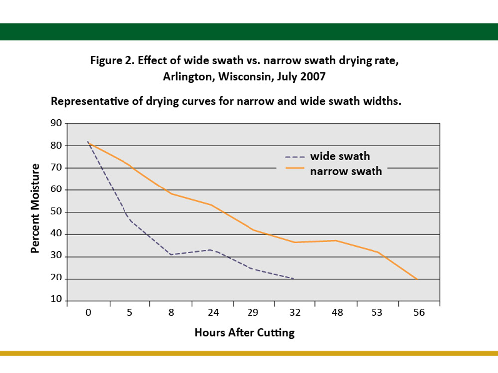 effect of wide swath drying versus narrow