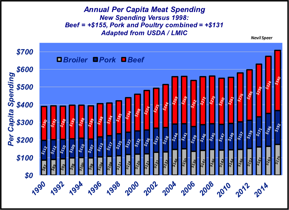 annual per capita meat spending