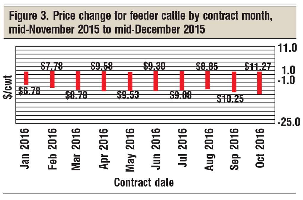 price change for feedlot cattle