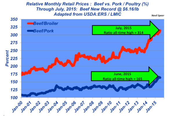 relative retail beef prices