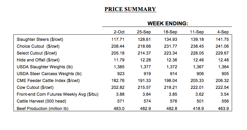 September cattle prices