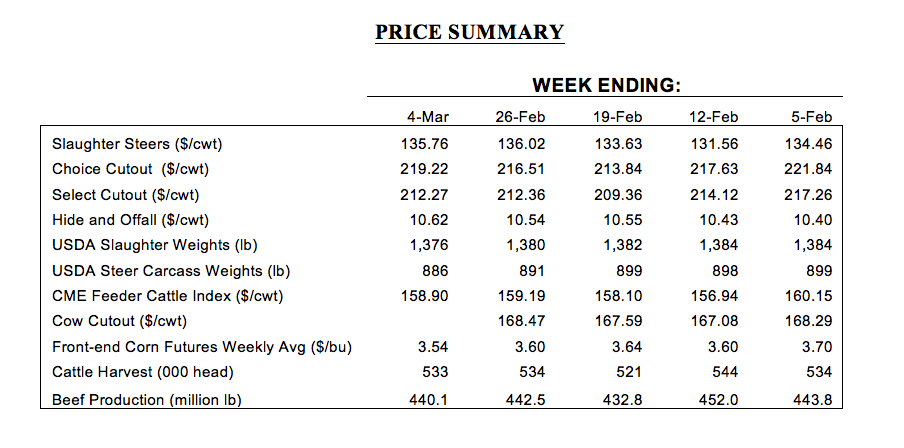 monthly market prices