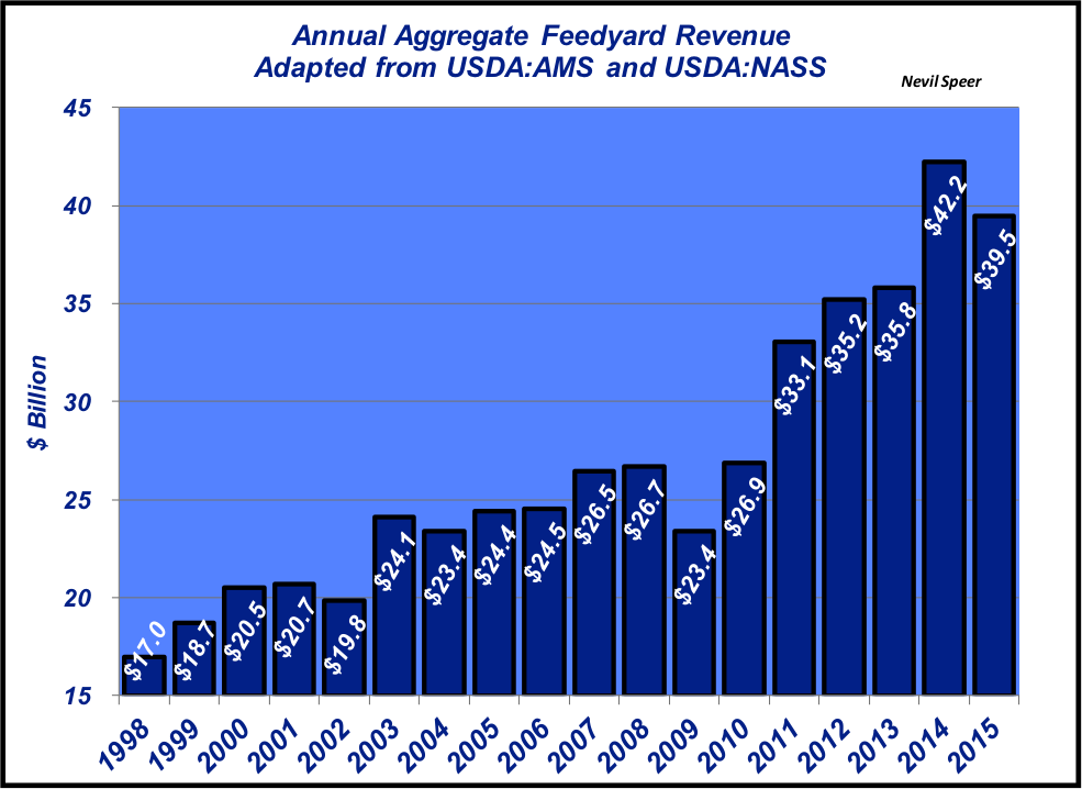 feedyard revenues