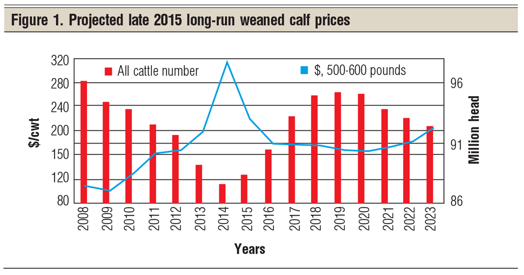 project late 2015 weaned calf prices