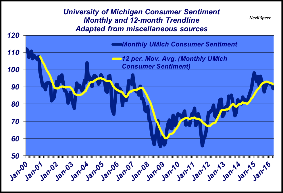 consumer sentiment on beef