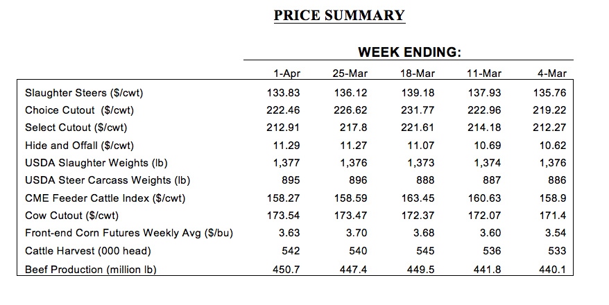 march cattle prices
