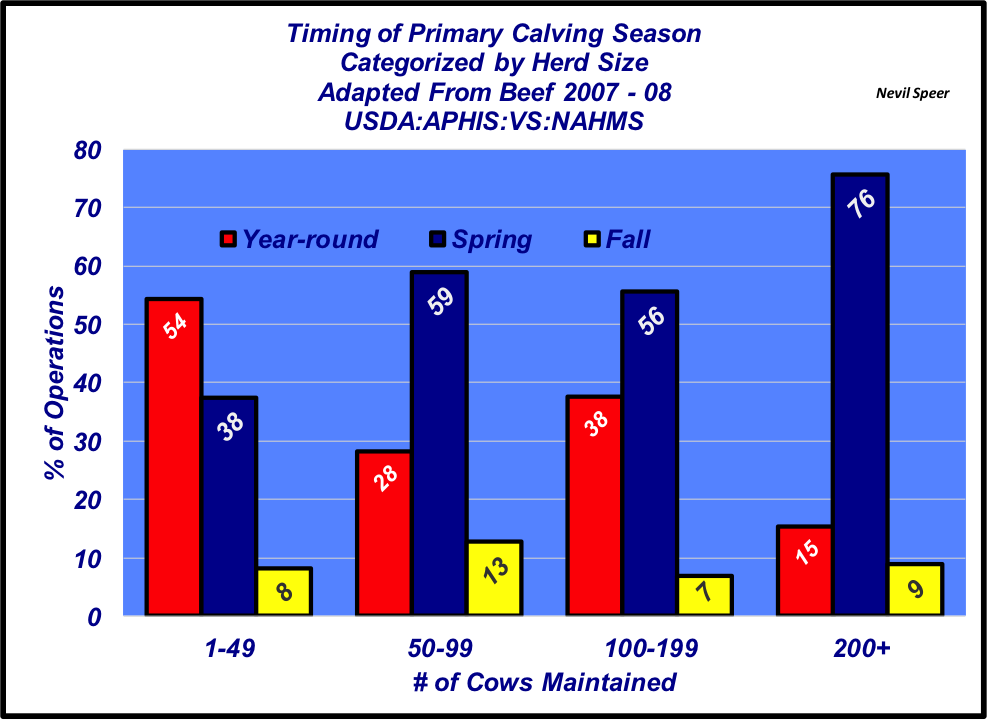 timing of cavling season relative to BVD