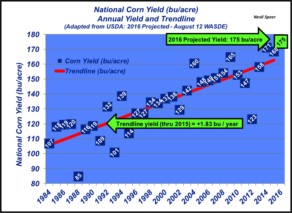 national corn yields