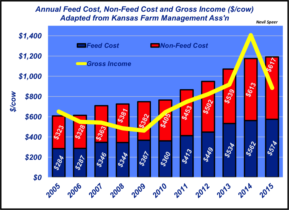 annual cow cost trends
