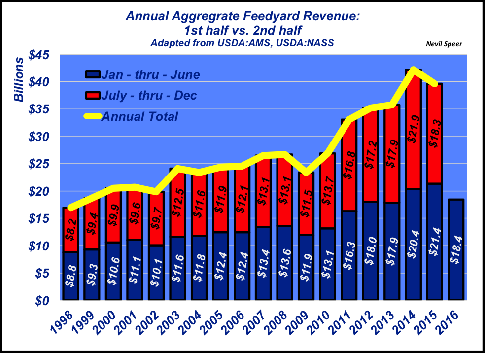 feedyard revenue
