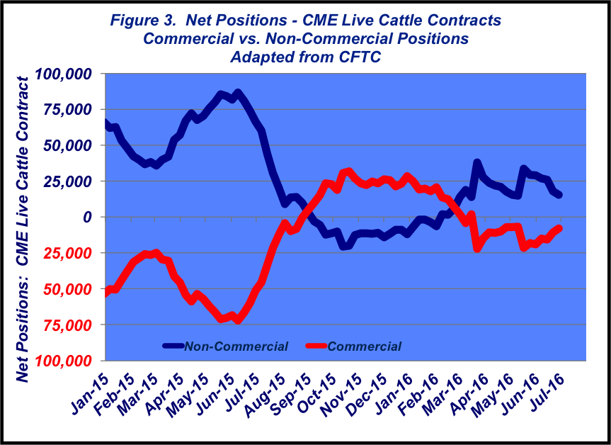 net positions for cme beef