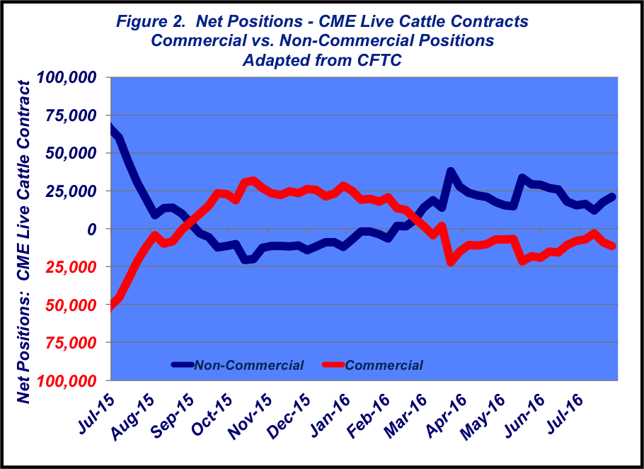 cme live cattle contracts