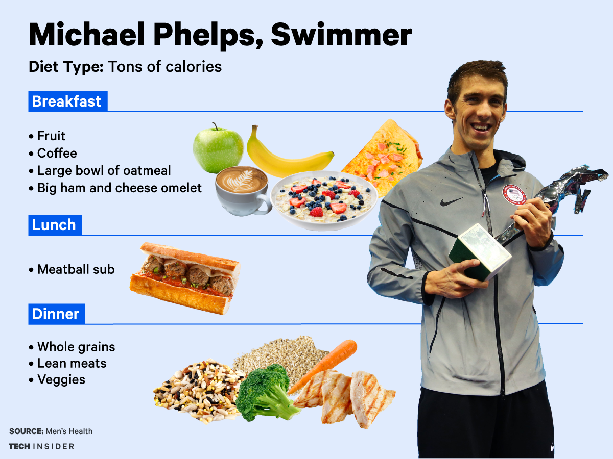 What Does Olympian Michael Phelps Eat To Bring Home The Gold? | Beef  Magazine